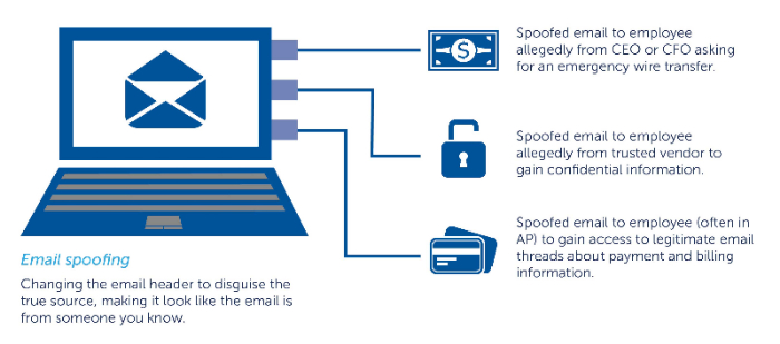 Beware Email Spoofing and Wire Fraud: Part I